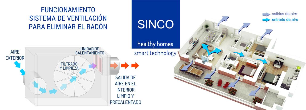 Funcionamiento del sistema de ventilacion para eliminar el gas radon de una vivienda