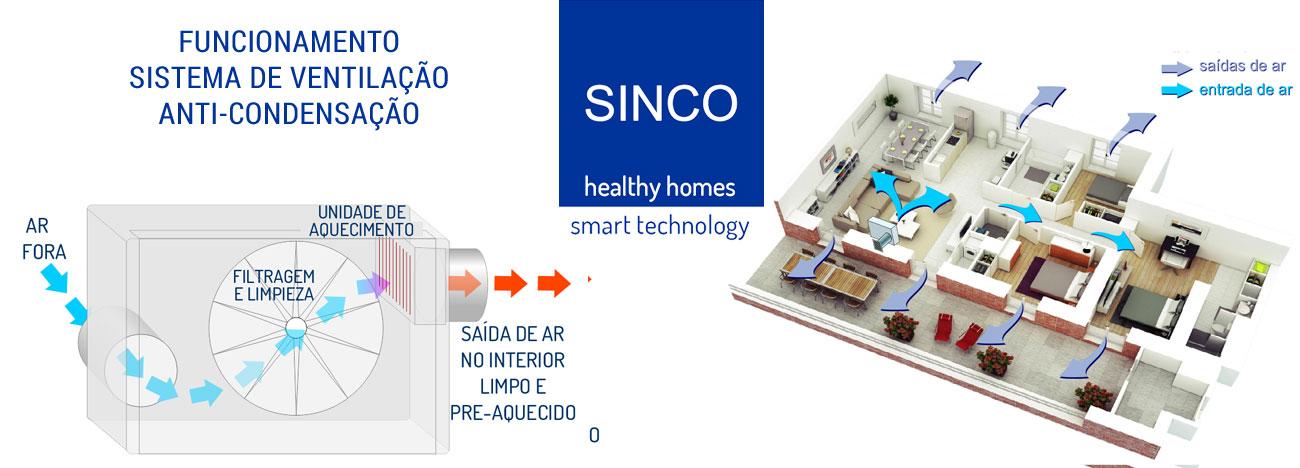 Funcionamento do sistema de ventilação anticondensação SINCO